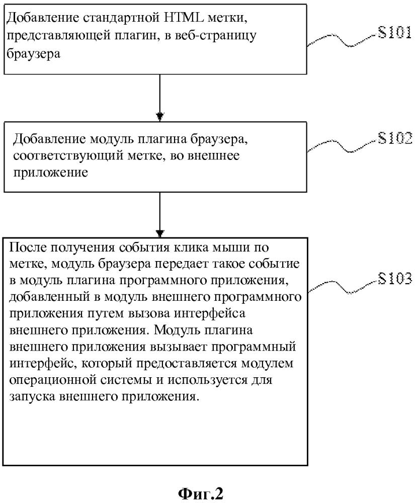 Метод и устройство запуска внешнего приложения в браузере