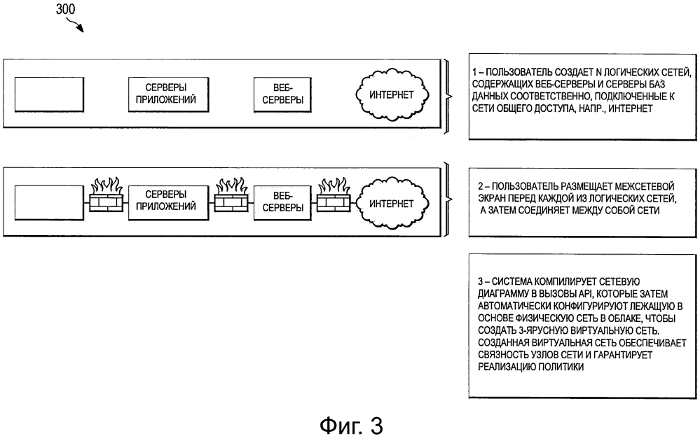 Система и способ создания сервисных цепочек и виртуальных сетей в облаке