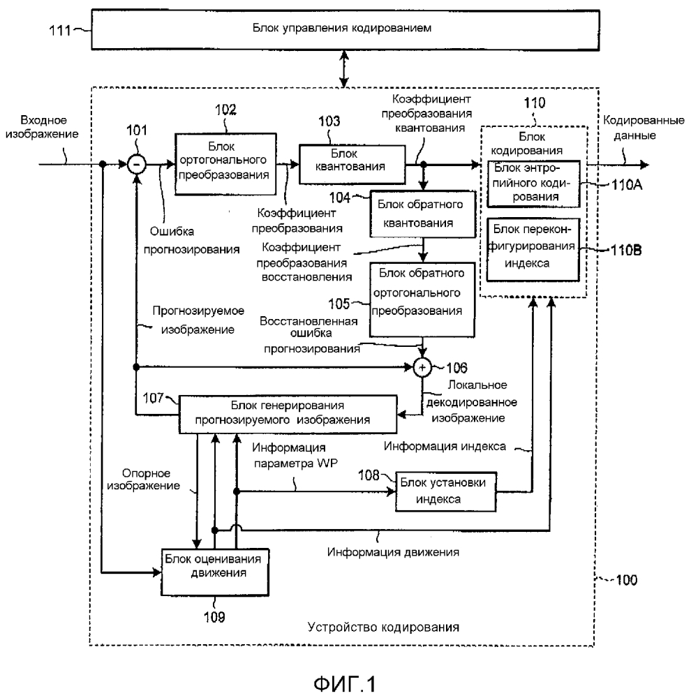Устройство кодирования, устройство декодирования, способ кодирования и способ декодирования