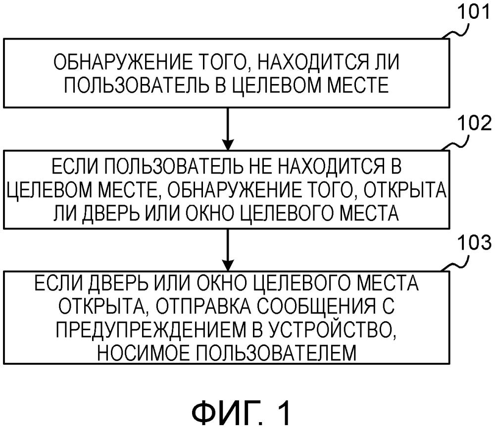 Способ и устройство для отправки сообщения