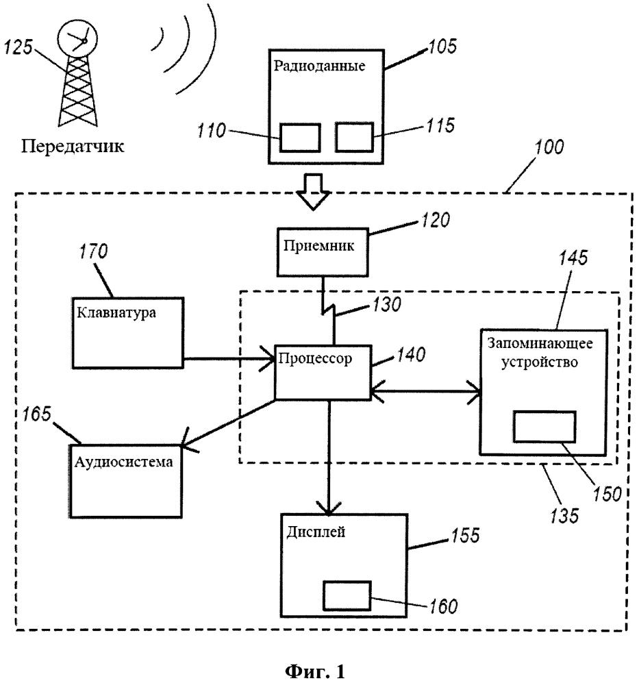 Процессор медиаконтента и способ отображения данных в информационно-развлекательной системе