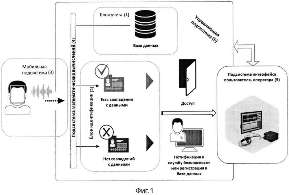 Система контроля и управления доступом на базе биометрических технологий аутентификации личности по голосу и по лицу