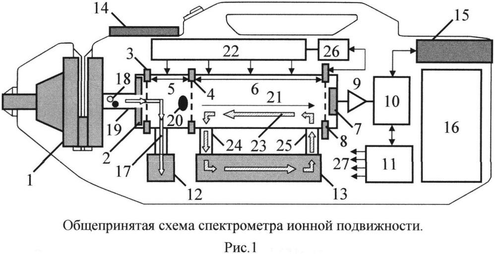Устройство формирования напряжения на защитной сетке коллектора ионного тока спектрометра ионной подвижности