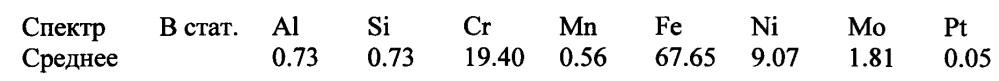 Способ приготовления катализатора для получения синтез-газа из метана, катализатор, приготовленный по этому способу, и способ получения синтез-газа из метана с его использованием
