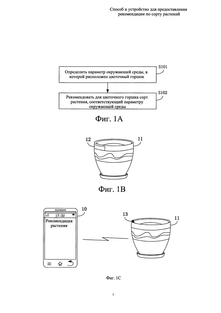 Способ и устройство для предоставления рекомендации по сорту растения