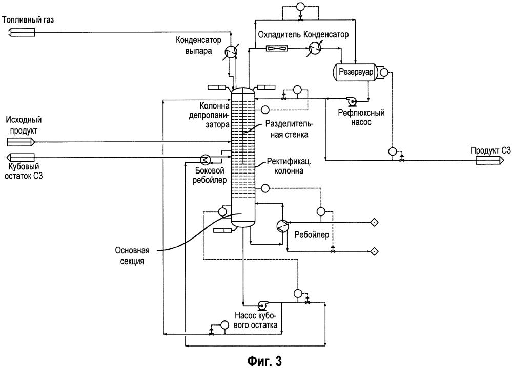 Процессы разделения с использованием колонн с разделительными стенками