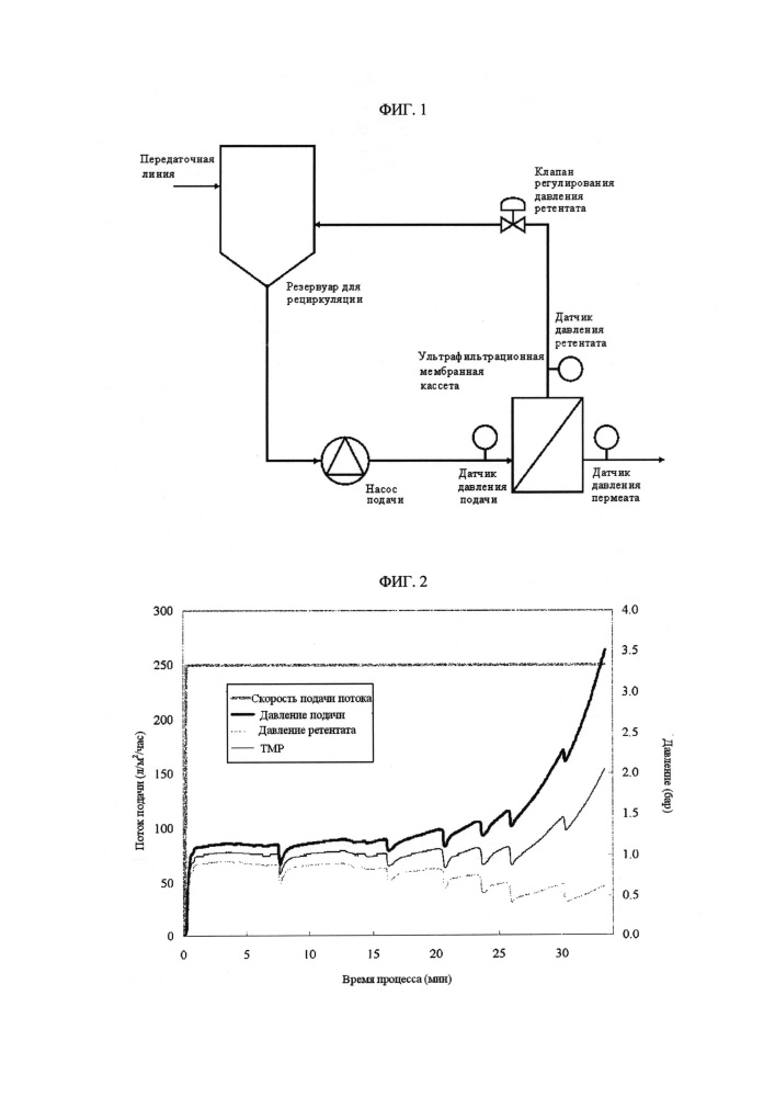 Способ получения композиции, включающей высококонцентрированные антитела, путем ультрафильтрации
