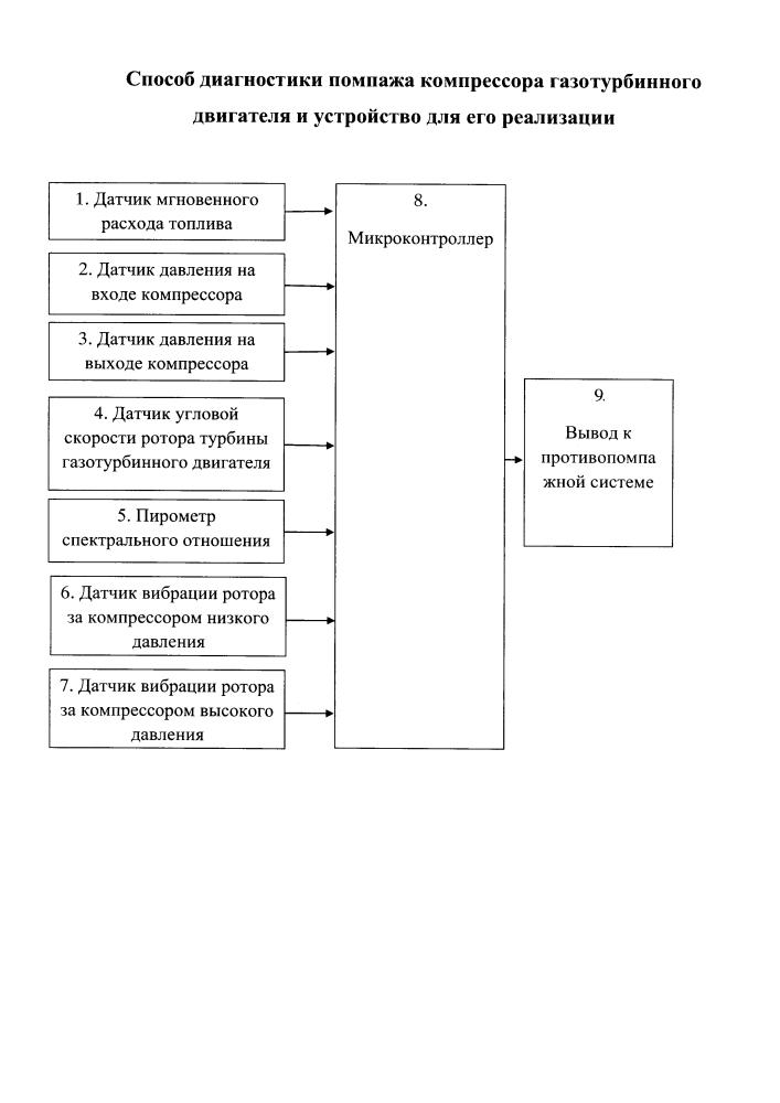 Способ диагностики помпажа компрессора газотурбинного двигателя и устройство для его реализации