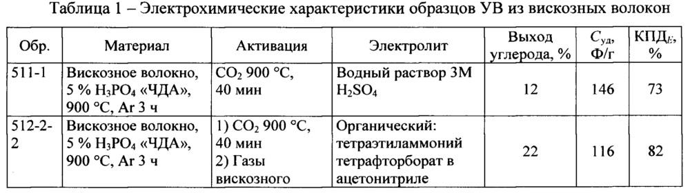 Способ активации углеродного материала из вискозных волокон для получения электродов суперконденсаторов