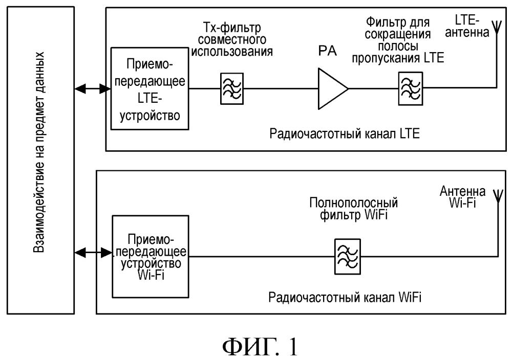 Способ управления для совместного использования lte с wi-fi и терминальное устройство