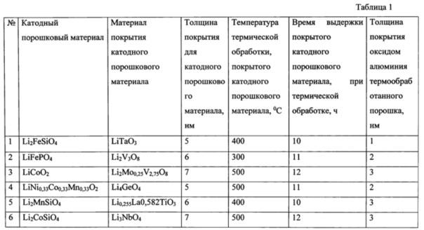 Способ получения нанокомпозиционных порошковых катодных материалов для литий-ионных аккумуляторов