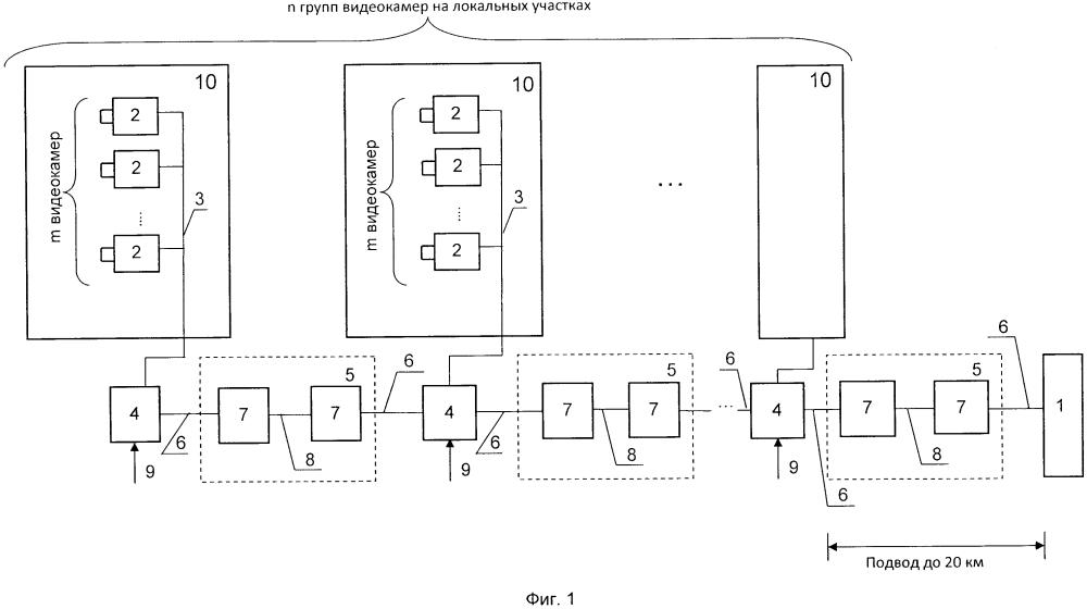 Малокадровая система видеонаблюдения для контроля протяженных рубежей охраны
