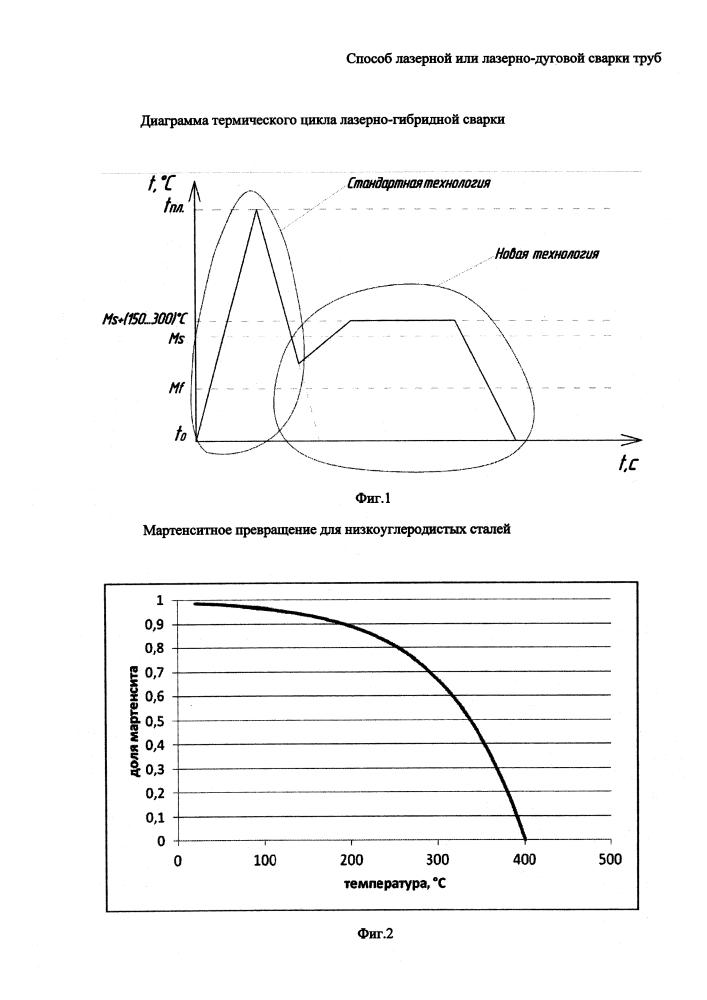Способ лазерной или лазерно-дуговой сварки труб