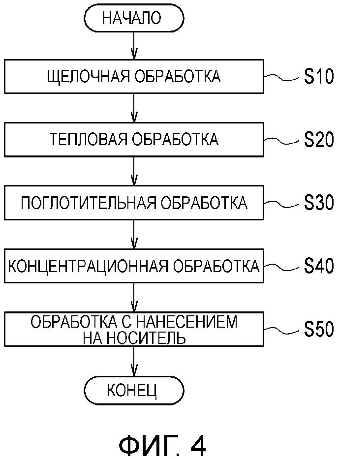 Способ экстракции придающего аромат компонента и способ получения элемента композиции предпочитаемого изделия