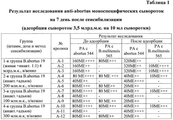 Способ получения бруцеллёзной моноспецифической сыворотки anti-abortus