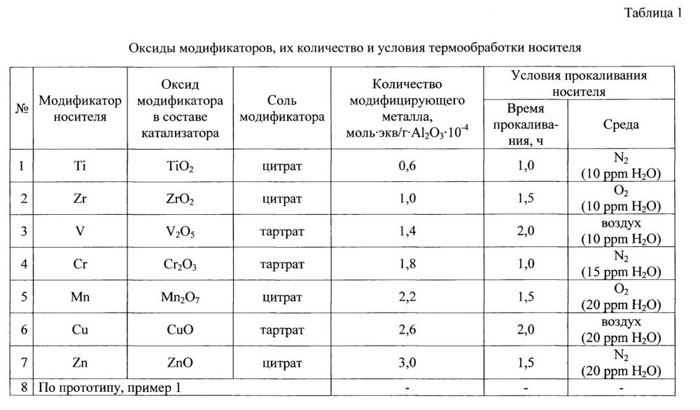 Катализатор, способ приготовления носителя, способ приготовления катализатора и способ гидроочистки углеводородного сырья