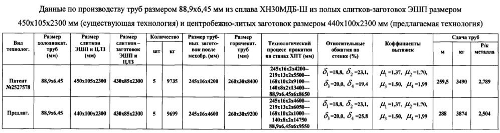 Способ производства бесшовных холоднодеформированных труб размером 88,9х6,45 мм из коррозионно-стойкого сплава марки хн30мдб-ш