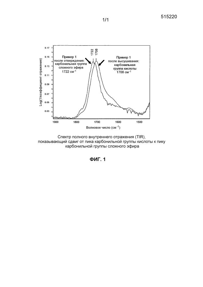 Частицы, содержащие одно или несколько сшитых активных веществ с регулируемым высвобождением