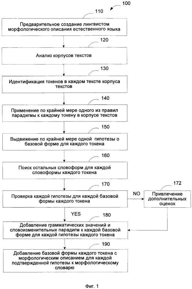 Метод и система для генерации статей в словаре естественного языка