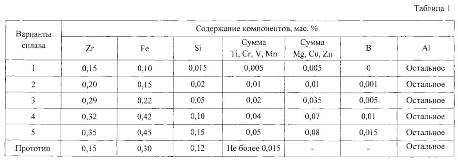 Термокоррозионно-стойкий алюминиевый сплав