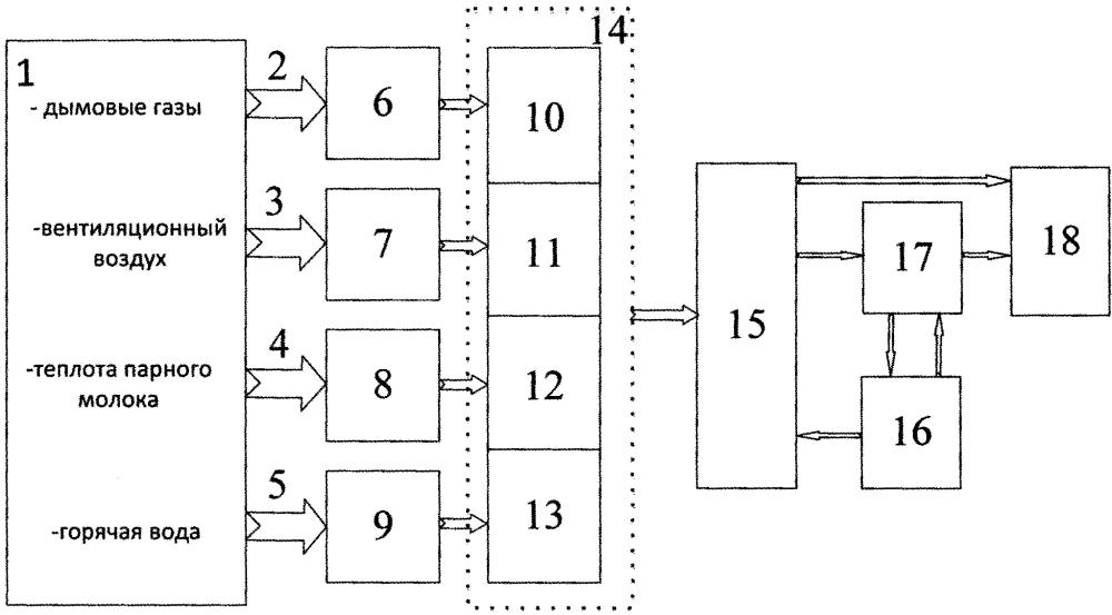 Термоэлектрическая система утилизации тепловой энергии на животноводческих фермах