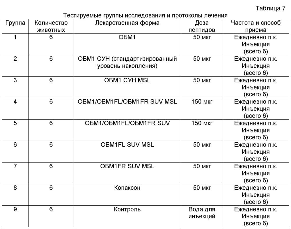 Липосомы, содержащие олигопептидные фрагменты основного белка миелина, фармацевтический состав и способ лечения рассеянного склероза