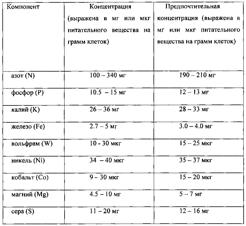 Регулирование проводимости в процессе анаэробной ферментации