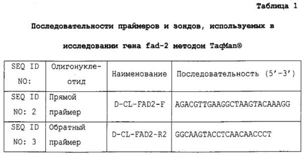 Способ определения зиготности гена fad-2 канолы с использованием пцр с детекцией по конечной точке