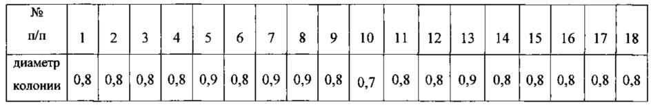 Способ оценки эффективности работы сильвинитовых сооружений