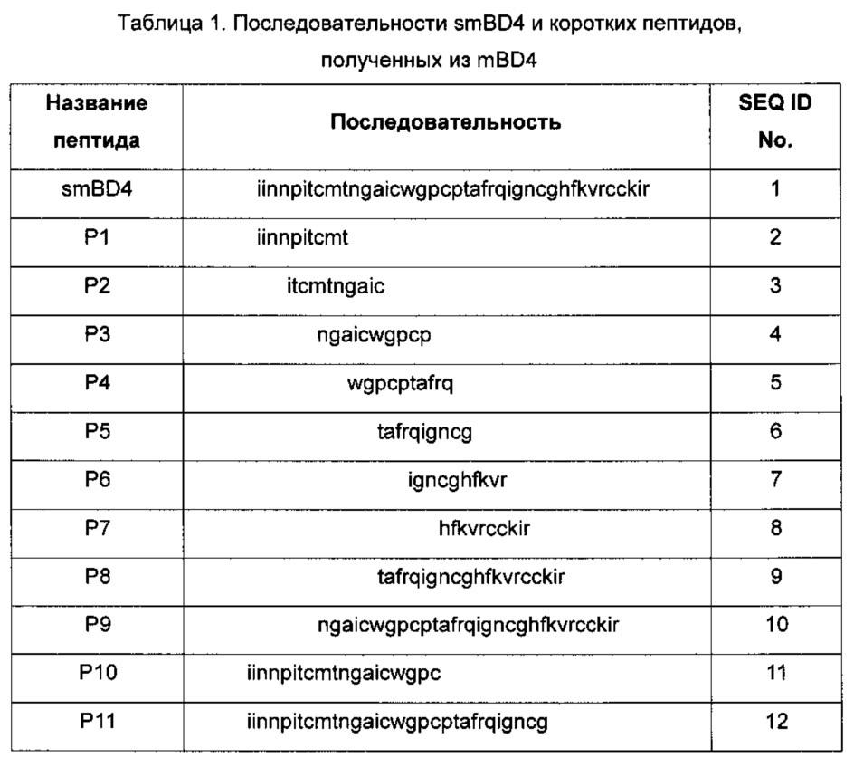 Пептиды, подавляющие инфекции респираторных вирусов, их применение и способы получения