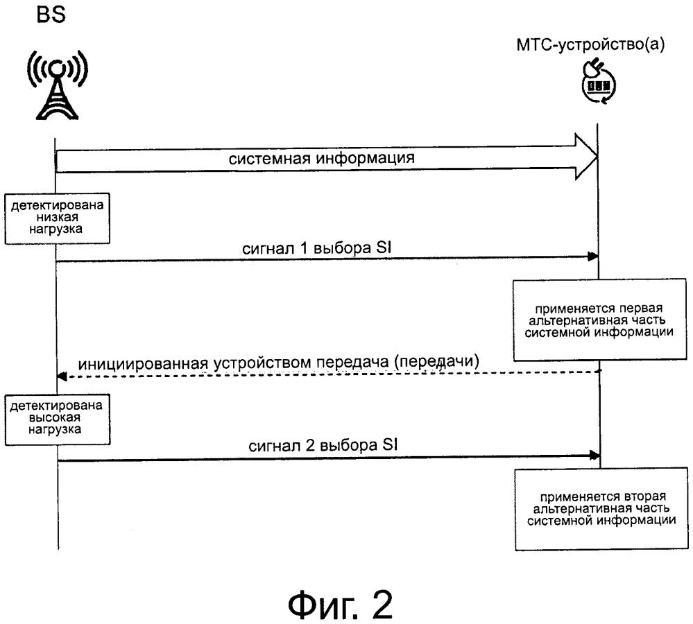 Сигнализация системной информации к мтс-устройствам