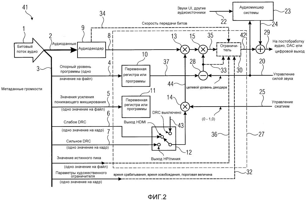 Способ и устройство для нормализованного проигрывания аудио медиаданных с вложенными метаданными громкости и без них на новых медиаустройствах