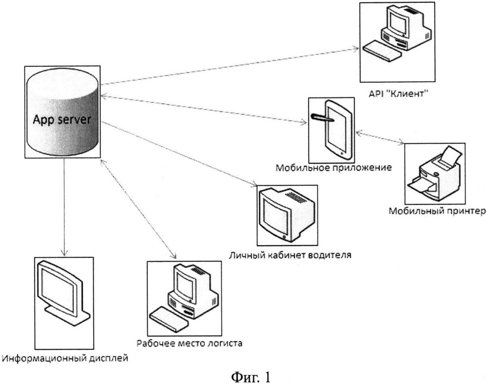 Способ и система управления распределением заказов, перевозимых наземным транспортом