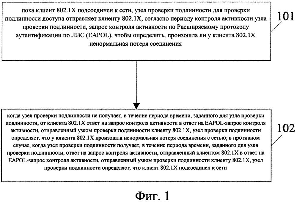 Способ, устройство и система поддержания активности сессии доступа по стандарту 802.1х