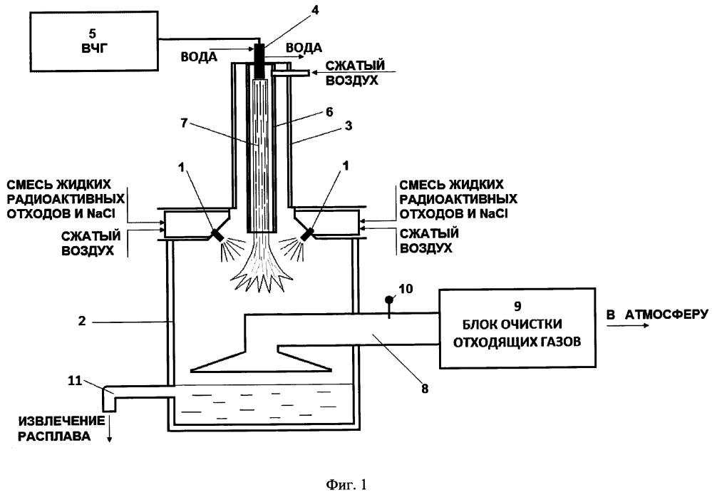 Способ переработки жидких радиоактивных отходов