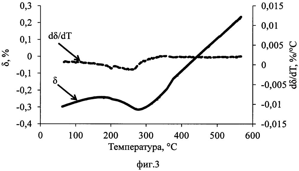 Способ оценки дилатометрических исследований фазовых превращений в сплавах железа