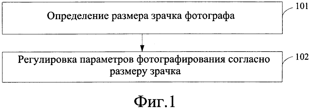 Способ и устройство для регулировки параметров фотографирования