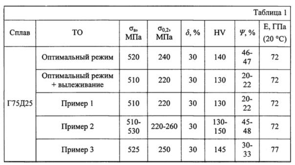 Способ термообработки листов из сплавов системы mn-cu