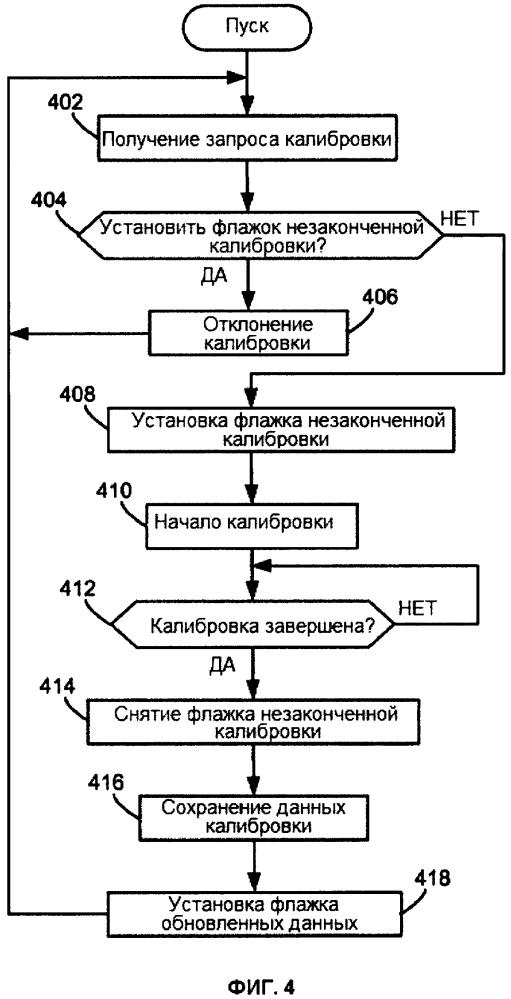Способы и устройства для конфигурирования устройства управления процессом