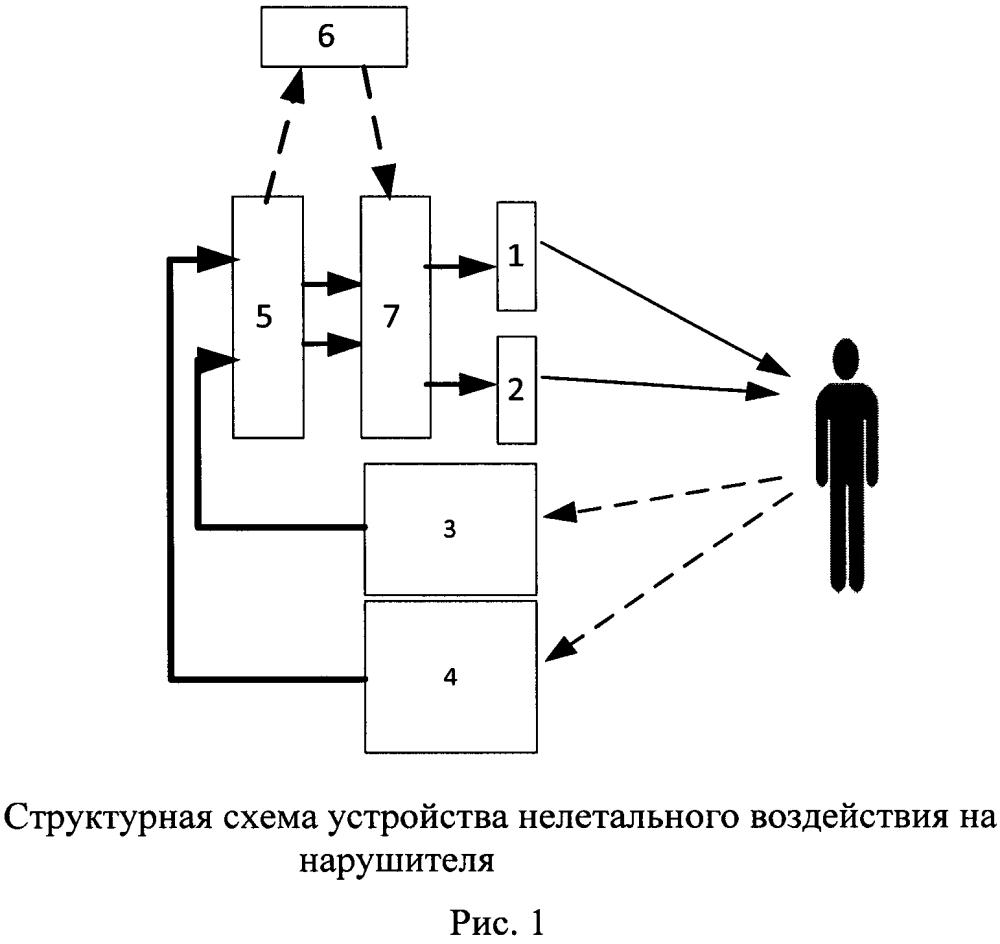 Способ и устройство нелетального воздействия на нарушителя