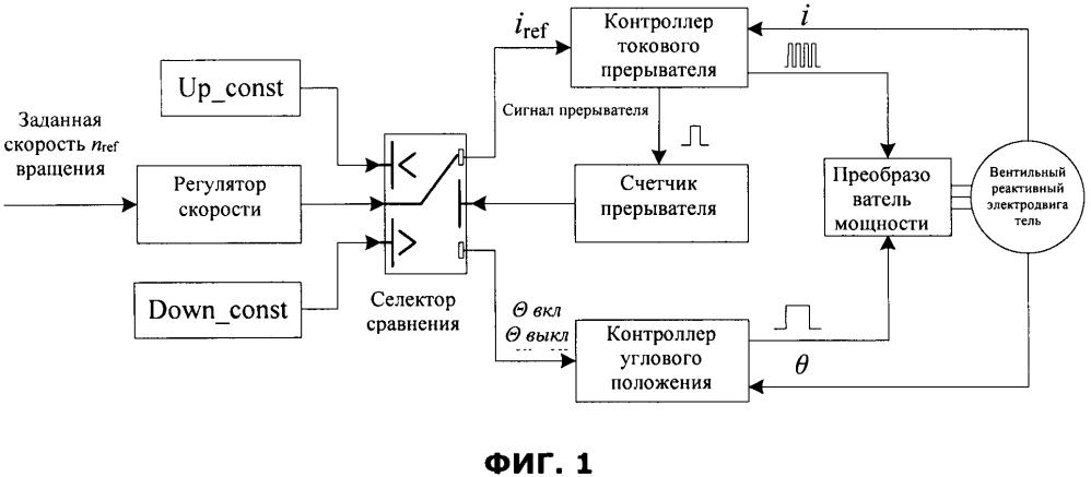Способ перекрестного управления в широком диапазоне скоростью вентильного реактивного электродвигателя