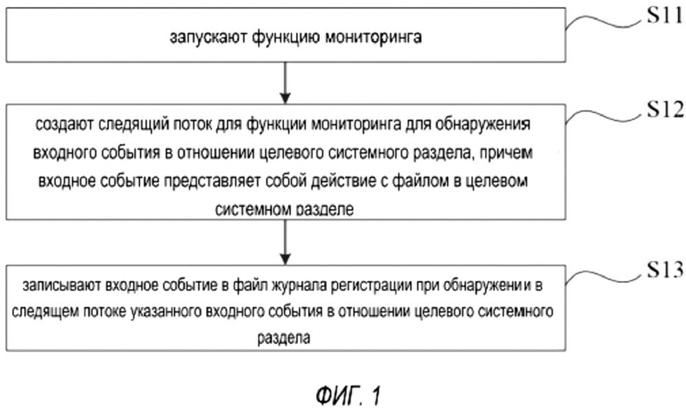 Способ и устройство для мониторинга файла в системном разделе