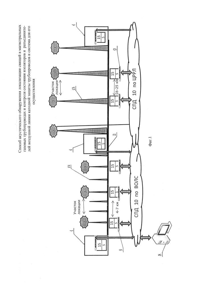 Способ акустического обнаружения и локализации свищей в магистральных газовых трубопроводах и контроля состояния изоляторов и разъединителей воздушной линии катодной защиты трубопроводов и система для его осуществления