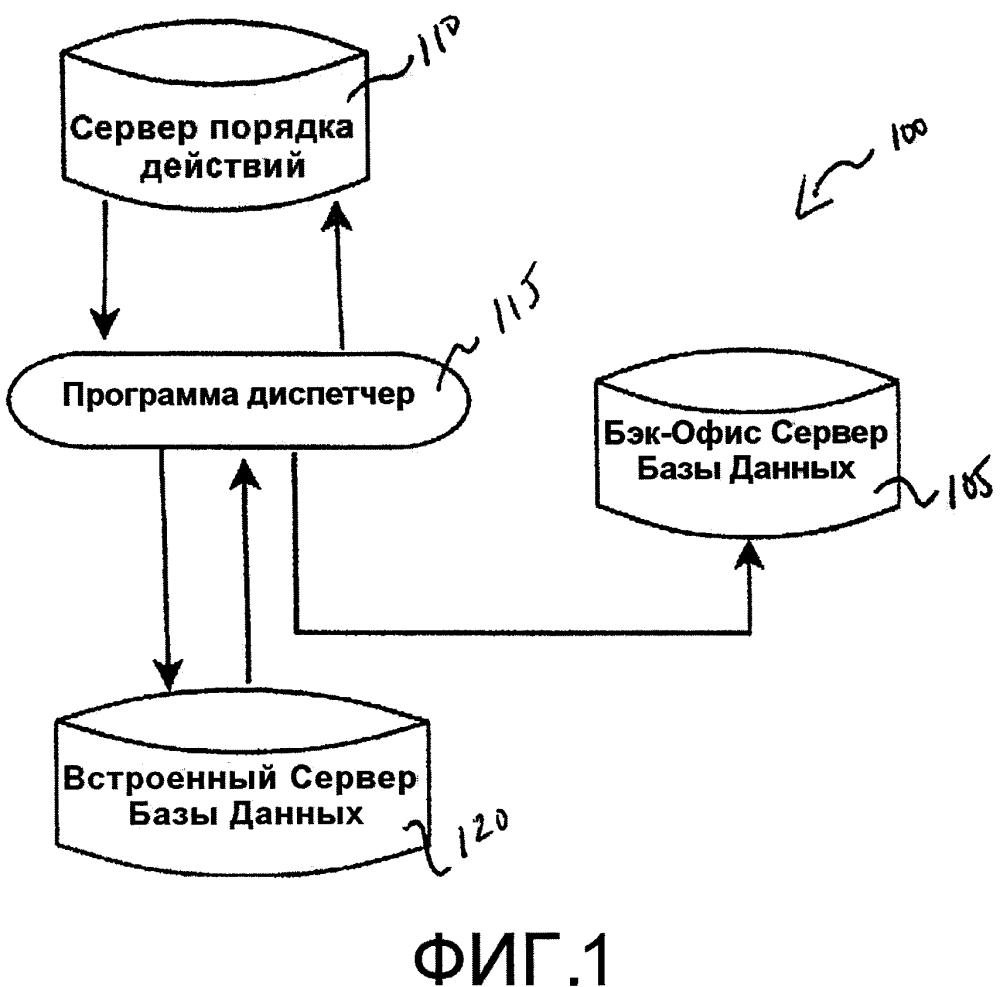Динамически измеряемая распределенная гетерогенная платформа реляционной базы данных