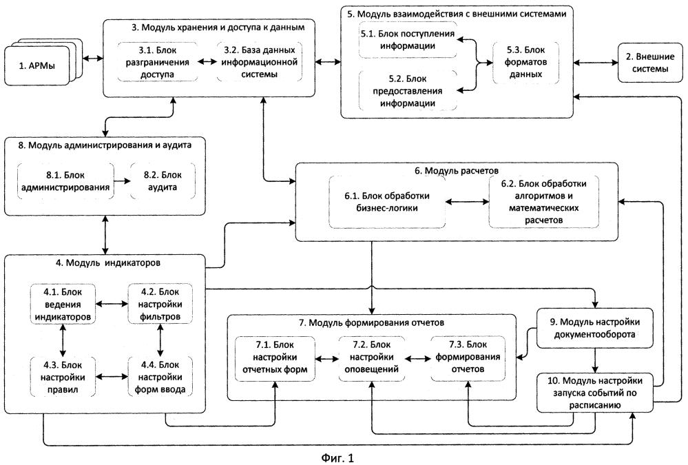Информационная система автоматизированной подготовки статистической отчетности