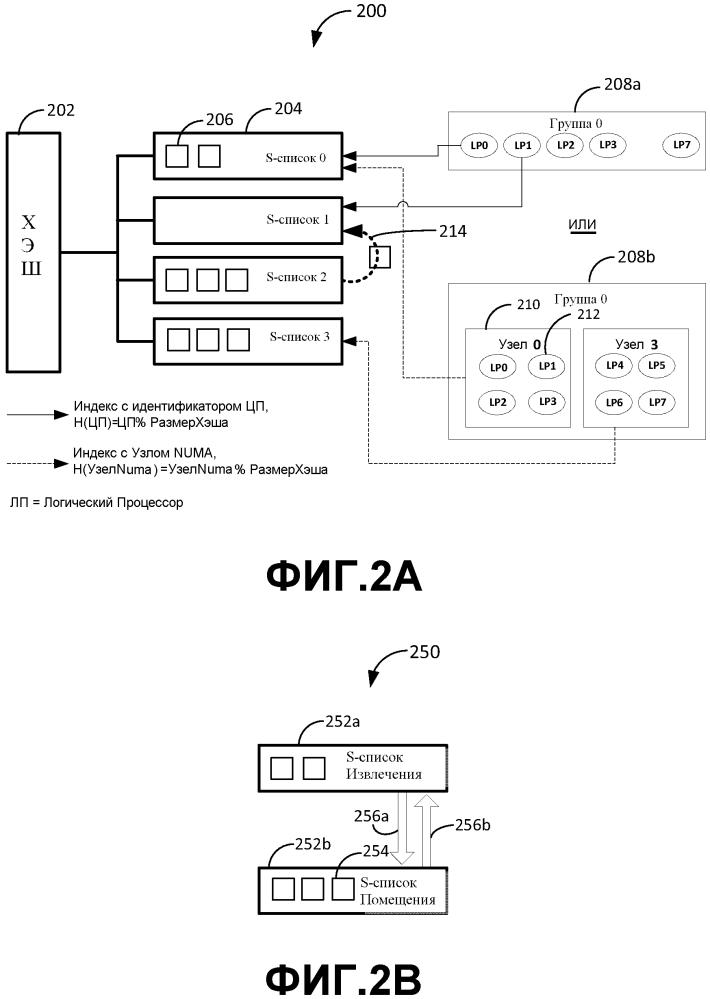 Системы и способы для разделения однонаправленных списков для выделения элементов памяти
