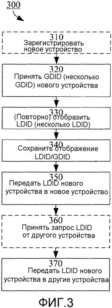 Назначение локального идентификатора устройства при связи от устройства к устройству, осуществляемой при содействии сети