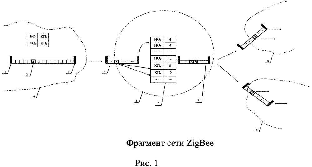 Способ маршрутизации в беспроводных сетях zigbee
