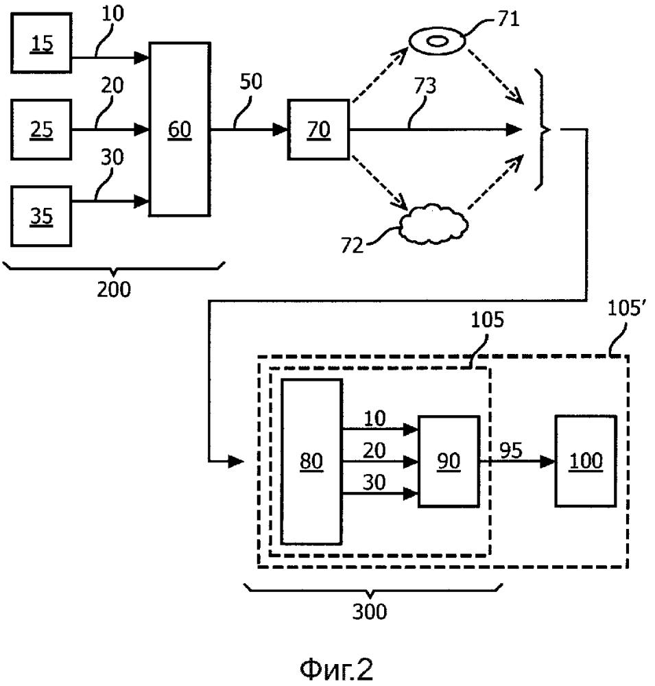 Способ кодирования сигнала видеоданных для использования с мультивидовым стереоскопическим устройством отображения
