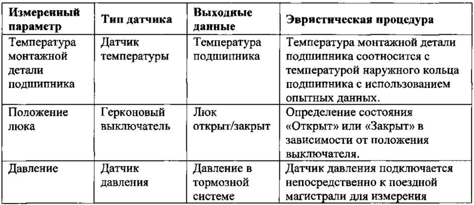 Система управления поездом и железнодорожным депо